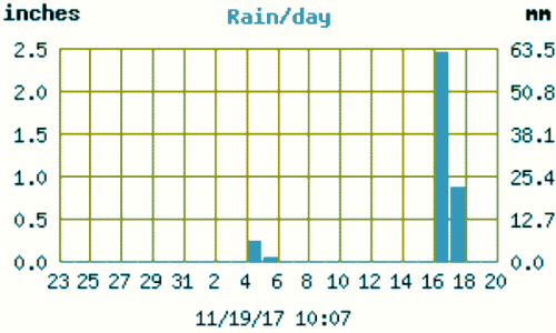 Image of a chart of rainfall showing 3.3. inches overnight